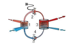 Funktionsweise der Wärmepumpe